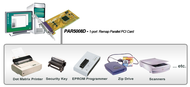 remap parallel pci card